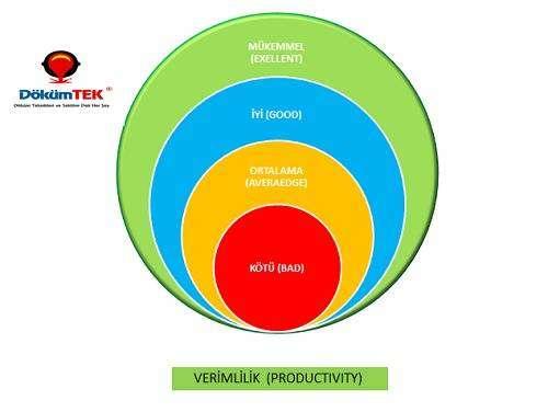 Dökümhane verimliliği için tüm parametrelerin analizinin yapılması