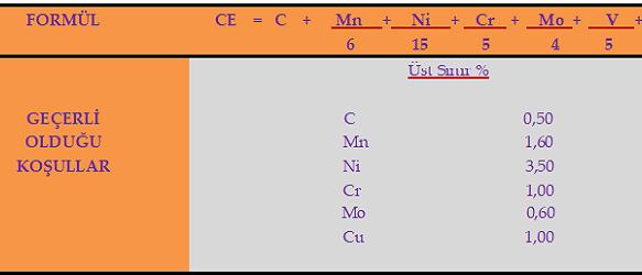 Karbon Eşdeğeri (CE)