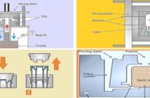 Alüminyum Döküm Teknikleri Nelerdir?