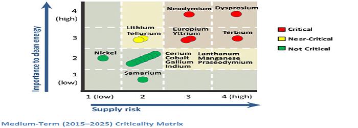 Nadir Toprak Metallerin Kritik Rolü