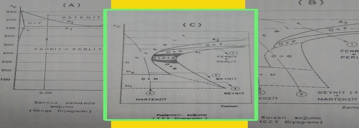 Soğuma Diyagramları-Kademeli Soğuma Diyagramı